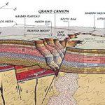 Weird Geology Requires Faith
